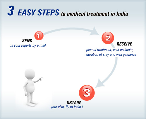 World Class Colon Cancer Treatment In India